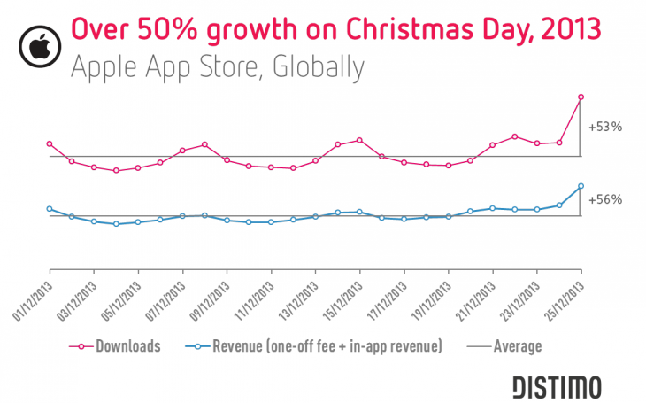 Distimo Xmas 730x455 Distimo: Christmas 2013 saw 50% spike in iOS app downloads and revenue, but effects are slowing