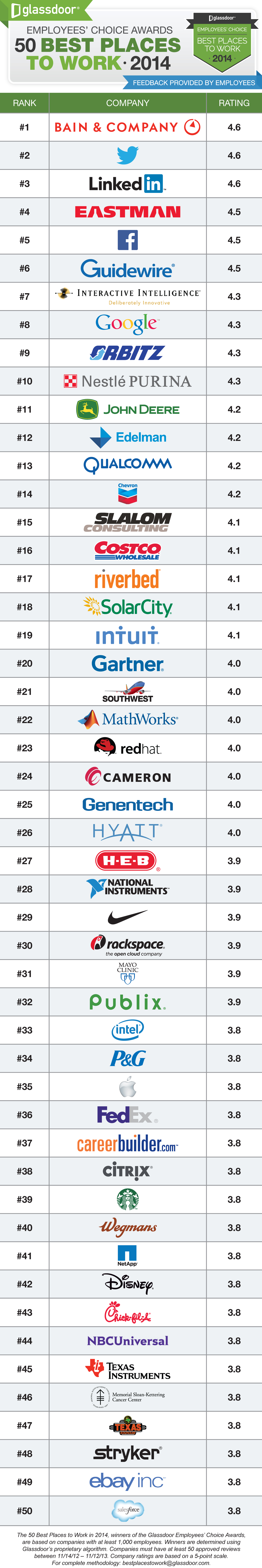 Glassdoor 50 Best Places to Work 2014 Glassdoor: Twitter dethrones Facebook as the best tech company to work for, ending three year streak