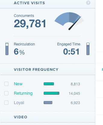 Loyal Regular etc Chartbeat wants to help online publishers use data for quality rather than quantity of clicks