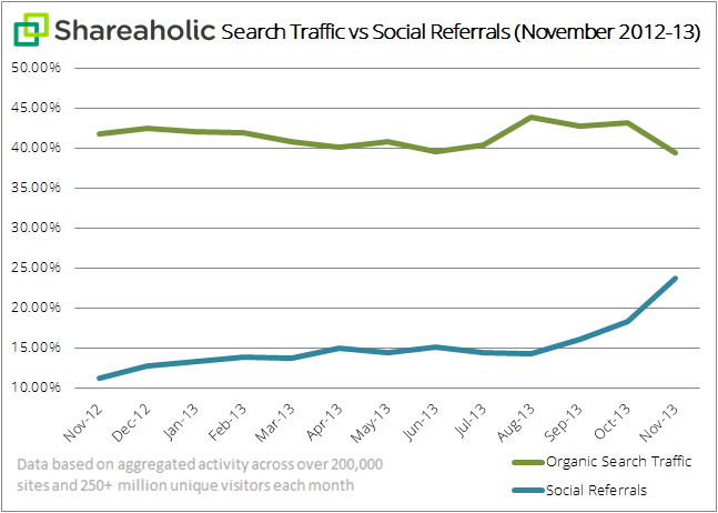 Shareaholic search traffic vs social referrals graph Dec 2013 Report: Over the past year, search traffic has dropped while social traffic more than doubled