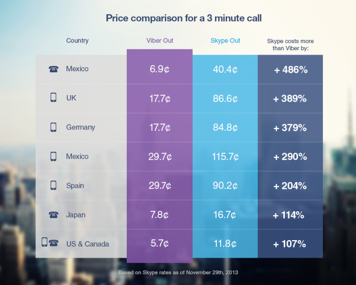 Viber Skype top73 730x584 Viber introduces Viber Out international calling feature, touts cheaper prices than Skype