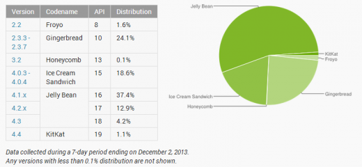 android 520x240 One month after launch, KitKat is installed on 1.1% of active Android devices