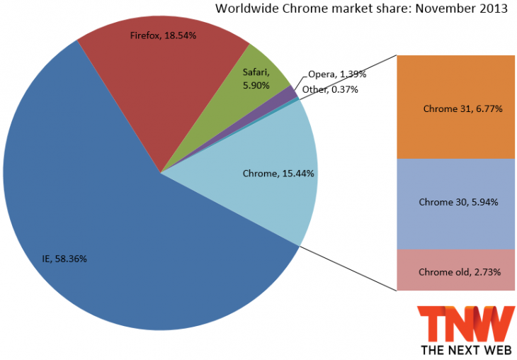 chrome market share november 2013 730x508 IE11 doubles market share to 3.27%, Firefox slips a bit, but Chrome still at two year low