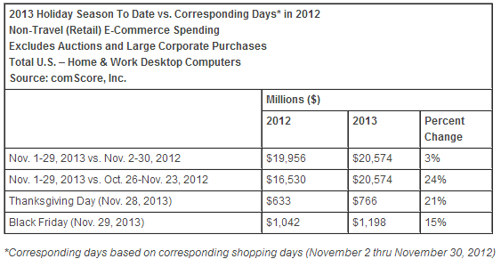 comscore ComScore: Black Friday online sales hit $1.2 billion, with Amazon the top retailer