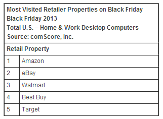comscore2 ComScore: Black Friday online sales hit $1.2 billion, with Amazon the top retailer