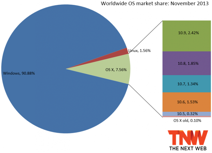 os x market share november 2013 730x527 OS X Mavericks hits 2.42% market share, passing all predecessors after just one full month of availability