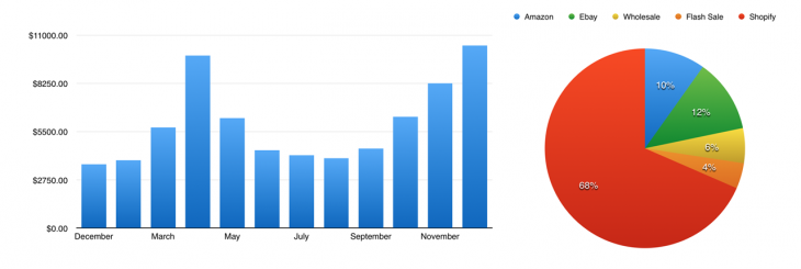 peel stats 730x245 Lessons learned from selling physical products online