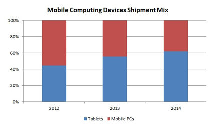 pr 031213 tts Strategy Analytics: Tablets will outship mobile PCs for the first time in 2013