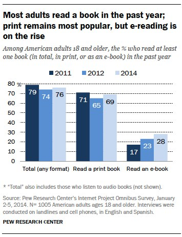 A8045C40792D4C2C8D049265B3698472 Pew: 69% of Americans read a print book in 2013, 28% read an e book, but only 4% went exclusively electronic