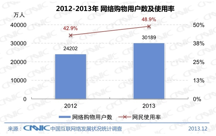 CNNIC 2013 3 Chinas Internet population hit 618 million at the end of 2013, with 81% connecting via mobile