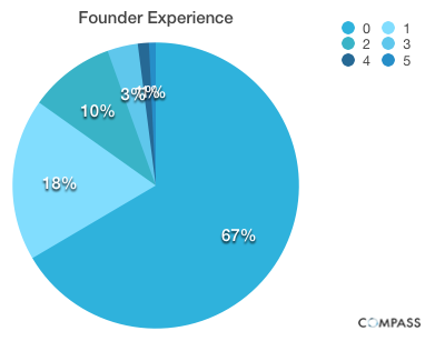 Founder Experience Startup founder salaries: Younger, more inexperienced entrepreneurs pay themselves less