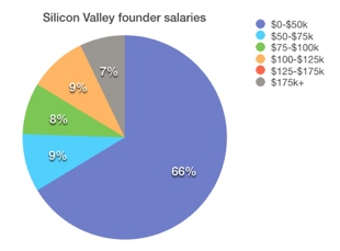 Silicon Valley1 What salary does the founder of your favorite startup get? Probably not a very high one