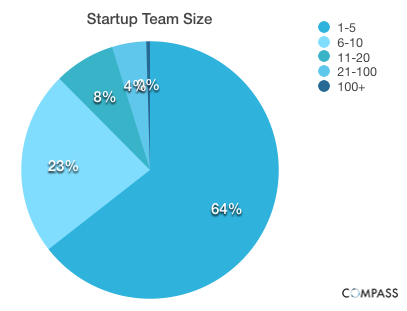 Startup Team Size Startup founder salaries: Younger, more inexperienced entrepreneurs pay themselves less