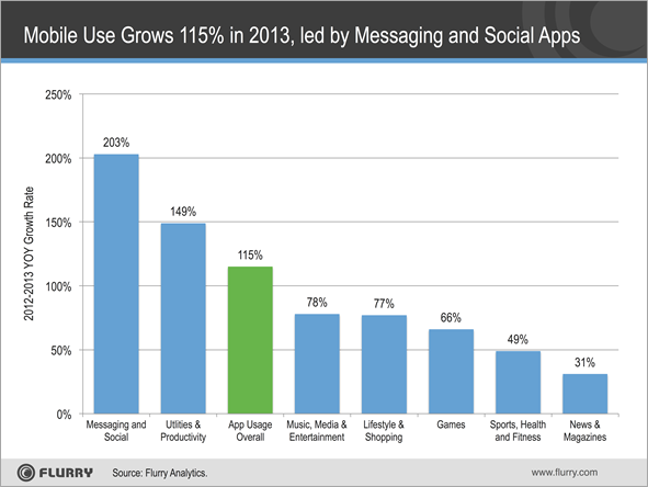 picture of Flurry: Mobile app use jumped 115% in 2013