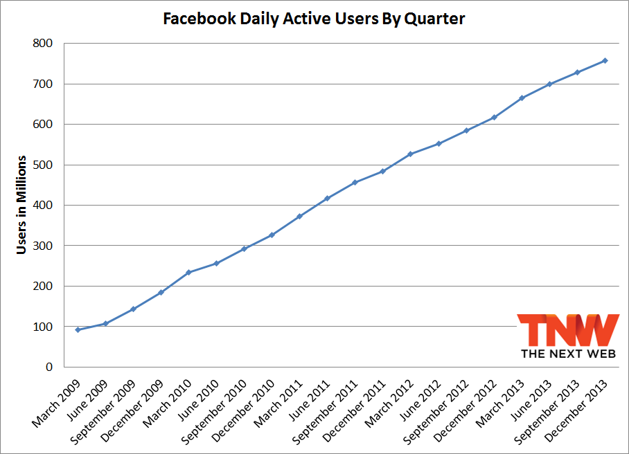 fb q4 2013 daily Facebook passes 1.23 billion monthly active users, 945 million mobile users, and 757 million daily users