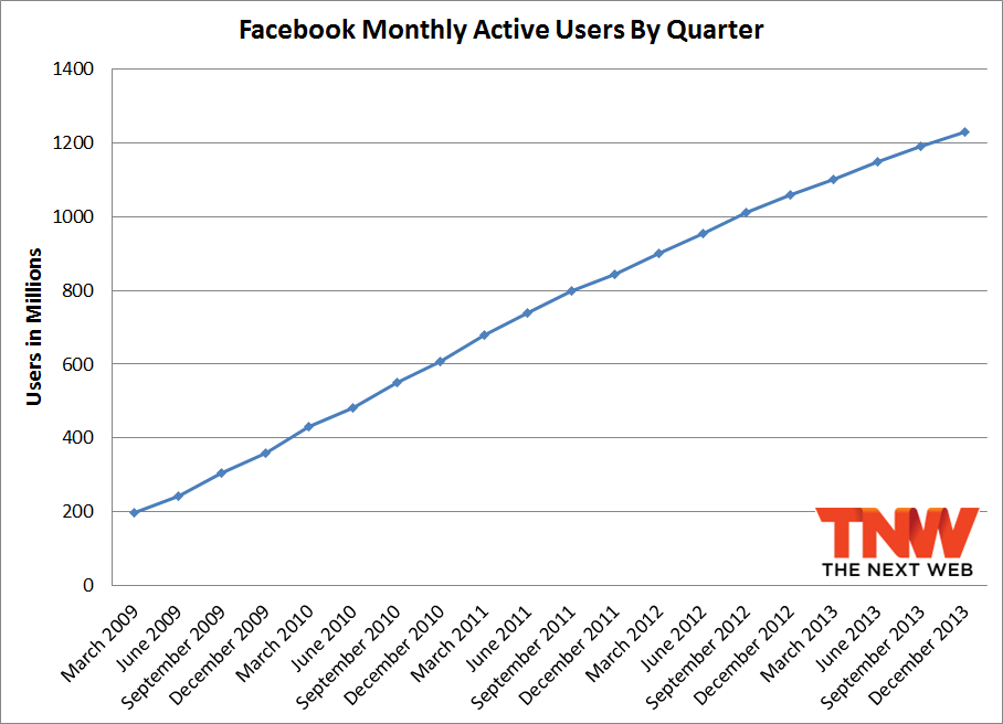 fb q4 2013 total Facebook passes 1.23 billion monthly active users, 945 million mobile users, and 757 million daily users