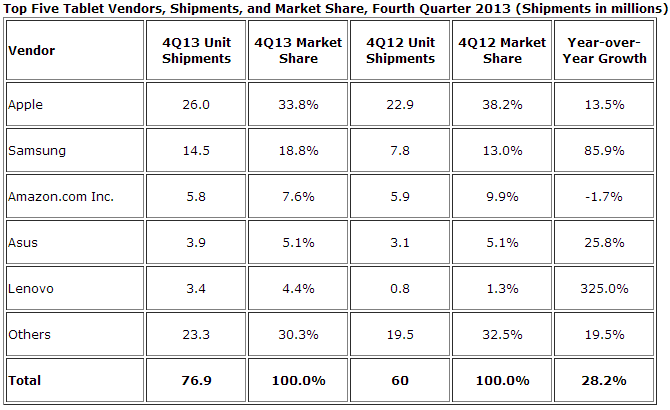 idc tablets q4 2013 IDC: Apples iPad fell to 33.8% tablet share in Q4 2013, Samsung took second with 18.8%, Amazon third with 7.6%