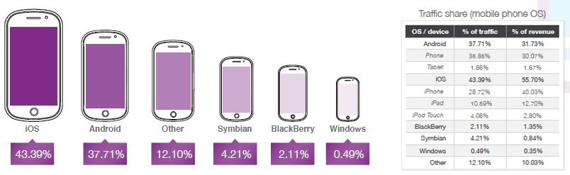 Opera: iPhone remains king of mobile ads, despite Android smartphones enjoying greater reach