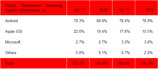 sa smartphones 2013 Strategy Analytics: Android smartphone shipments up to 78.9% in 2013, iOS down to 15.5%, Windows Phone at 3.6%