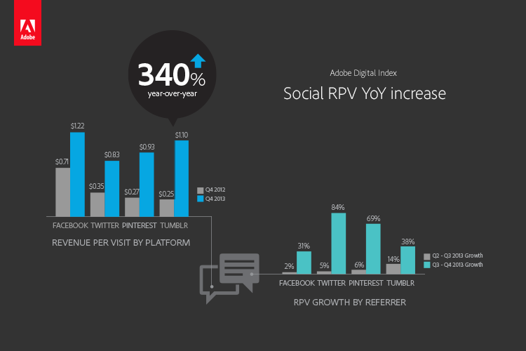 social rpv yoy Adobe: Facebook ad click through rates up 365%, but Pinterest poised to post higher revenue per visitor in 2014