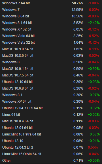 steam december 2013 Windows 8.1 overtakes Windows XP on Steam