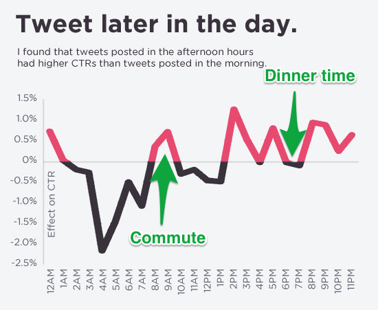 Finding your best time to tweet: The 4 most accurate methods