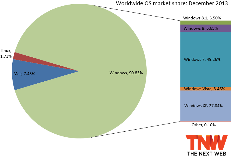 windows december 2013 Windows 8 and Windows 8.1 pass 10% market share, Windows 7 still gains more, and Windows XP falls below 30%