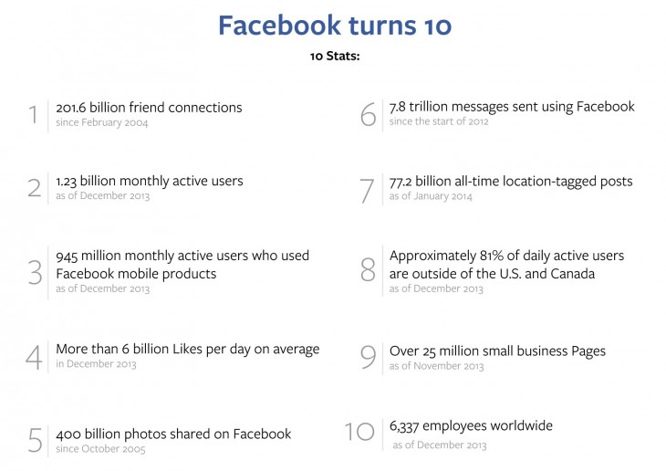 Facebook 10th Timeline stats 730x516 Facebook unveils Look Back, a video product that shows your 20 biggest moments