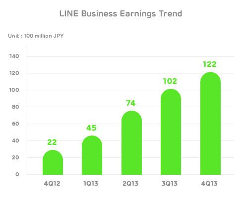 Line Q4 Rakuten's $900 million strategy is to transform Viber into Line. But it won't be easy.