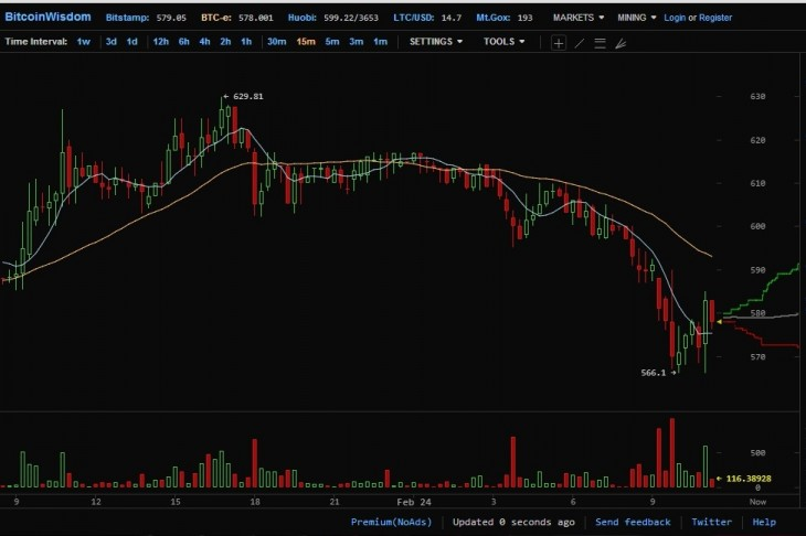 btce 730x486 Bitcoin valuation takes another hit as Mt. Gox CEO steps down from the Bitcoin Foundation