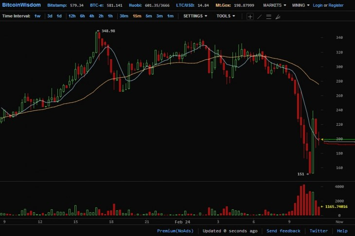 mtgox 730x486 Bitcoin valuation takes another hit as Mt. Gox CEO steps down from the Bitcoin Foundation