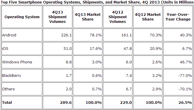 smartphone OS q4 2013 IDC: Android and iOS accounted for 95.7% of global smartphone shipments in Q4 2013, and 93.8% for the year