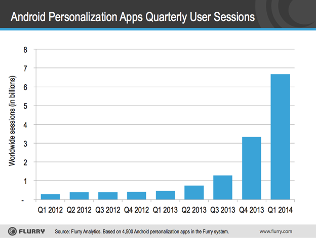 flurry android launchers are taking off app sessions in q1 2014 so