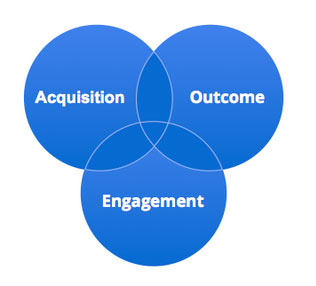 mobile venn How to execute your app marketing plan effectively