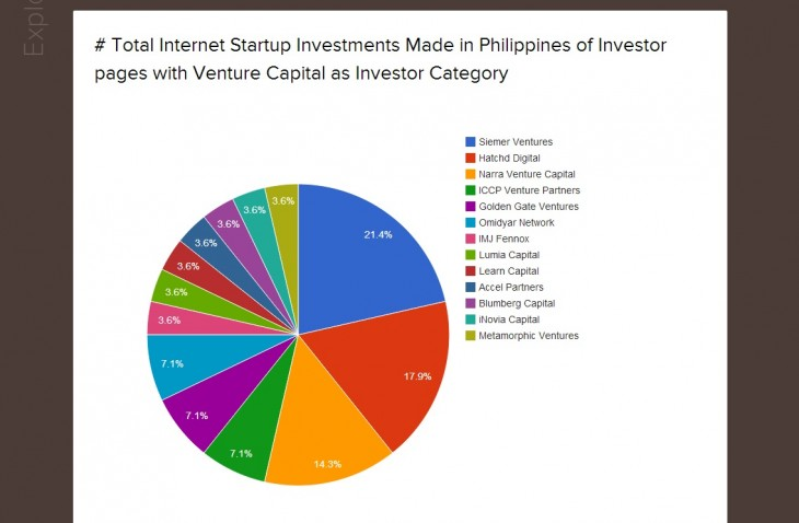 wsr3 730x478 World Startup Wiki is an ambitious project to map out business opportunities worldwide
