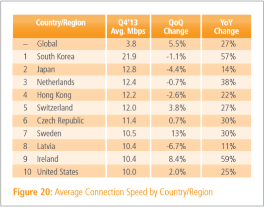 q4 2013 internet speed Akamai: Global average Internet speed grew 27% year over year to 3.8 Mbps, mobile traffic jumped by 70%