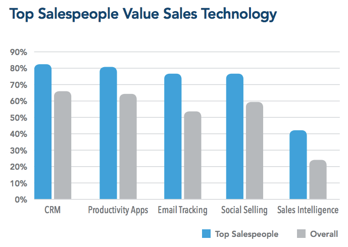 how today s top social sales pros use tech tools