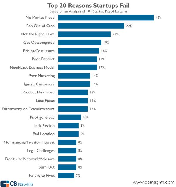 why-startups-fail
